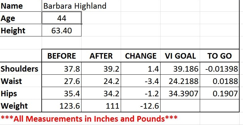 Before and after metric data for Barbara